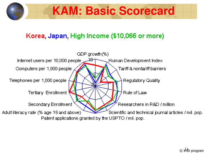 KAM: Basic Scorecard
