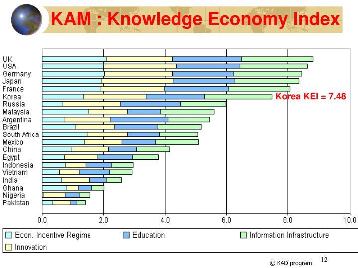 KAM : Knowledge Economy Index