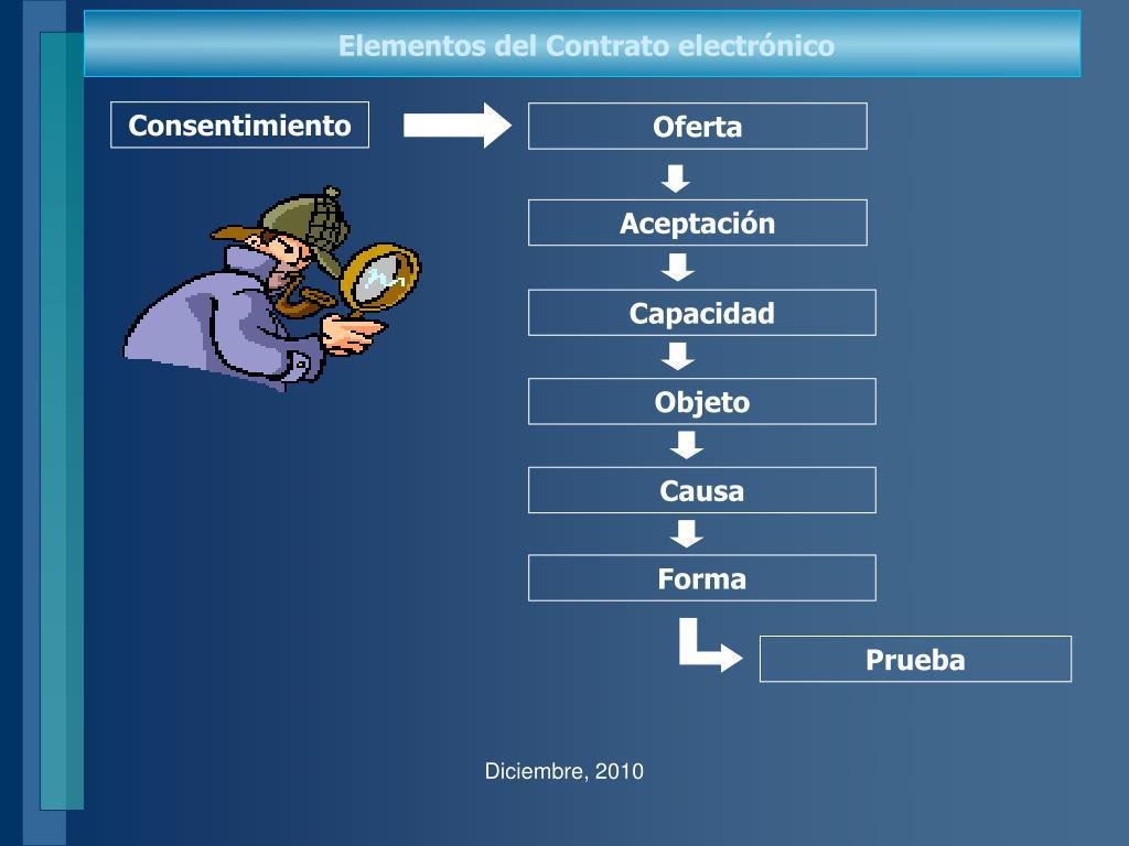 Elementos del Contrato electrónico