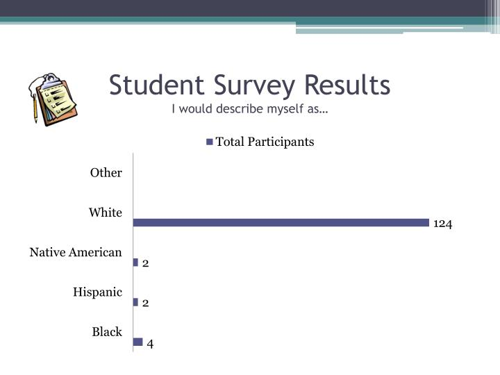 Student Survey Results