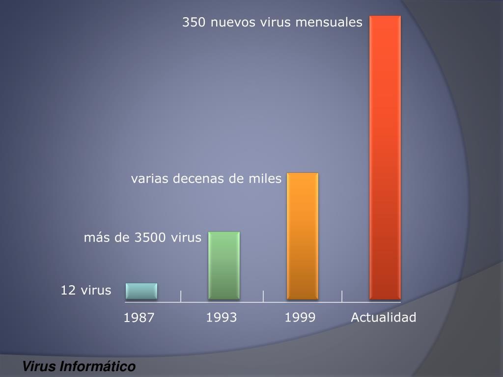 350 nuevos virus mensuales