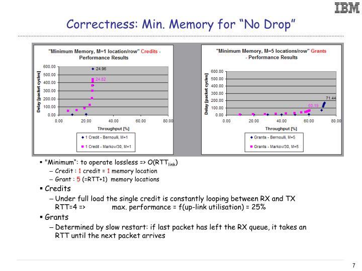 """Correctness: Min. Memory for """"No Drop"""""""