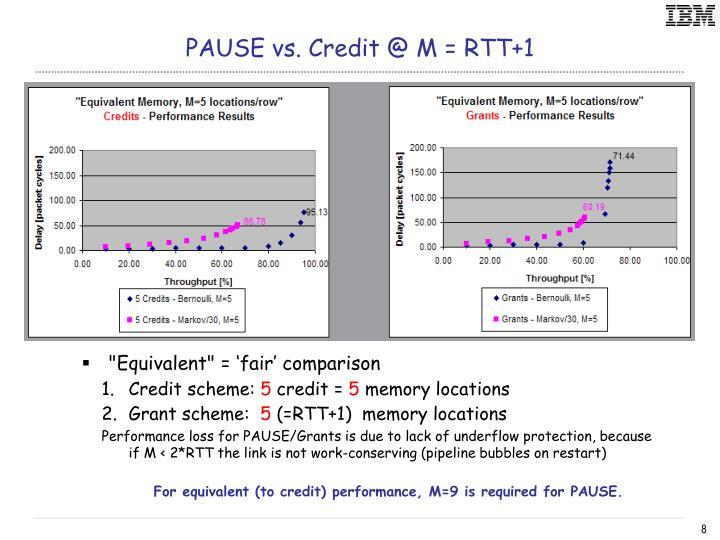 PAUSE vs. Credit @ M = RTT+1