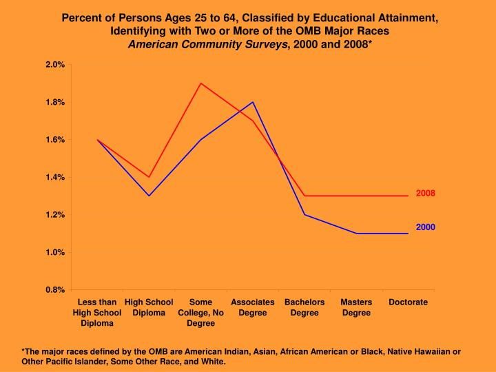 Percent of Persons Ages 25 to 64, Classified by Educational Attainment,