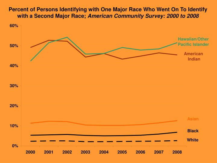 Percent of Persons Identifying with One Major Race Who Went On To Identify