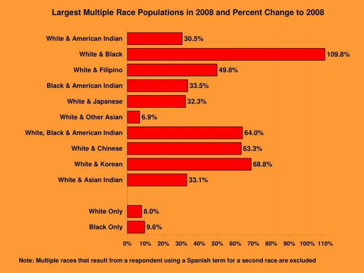Largest Multiple Race Populations in 2008 and Percent Change to 2008