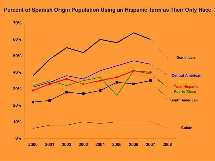 Percent of Spanish Origin Population Using an Hispanic Term as Their Only Race