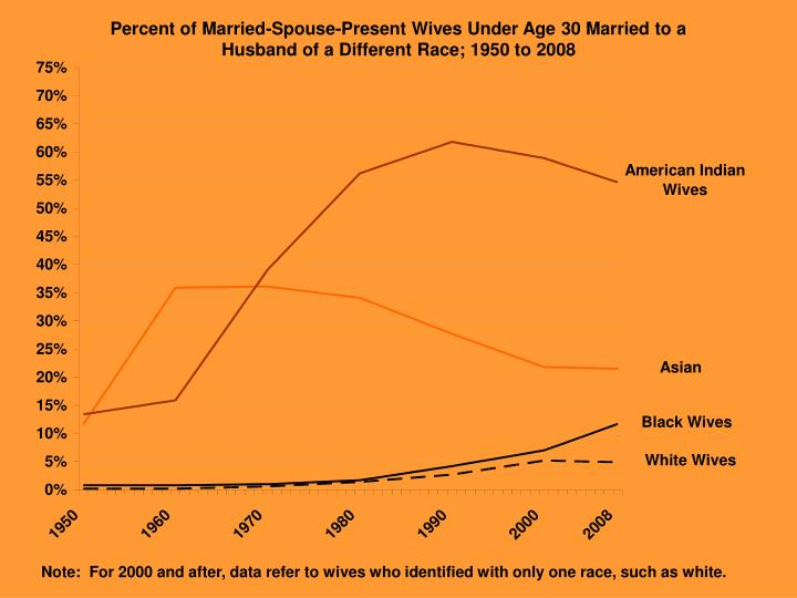 Percent of Married-Spouse-Present Wives Under Age 30 Married to a