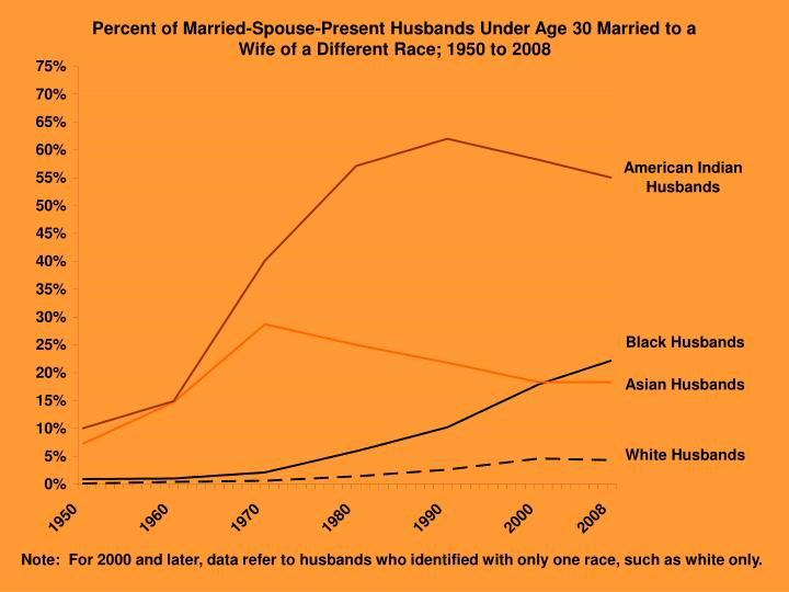 Percent of Married-Spouse-Present Husbands Under Age 30 Married to a