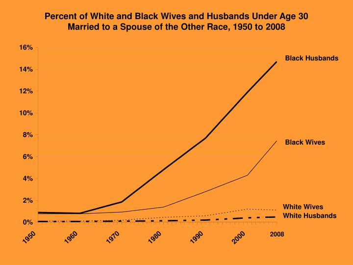 Percent of White and Black Wives and Husbands Under Age 30