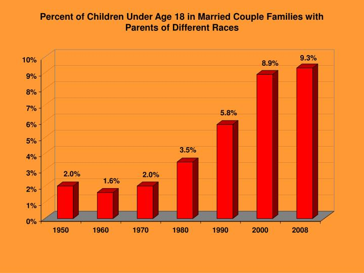 Percent of Children Under Age 18 in Married Couple Families with
