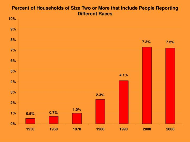 Percent of Households of Size Two or More that Include People Reporting Different Races