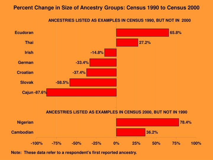 Percent Change in Size of Ancestry Groups: Census 1990 to Census 2000