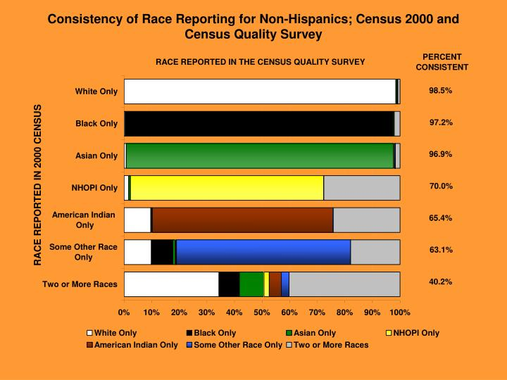 Consistency of Race Reporting for Non-Hispanics; Census 2000 and Census Quality Survey