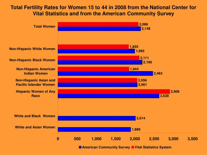 Total Fertility Rates for Women 15 to 44 in 2008 from the National Center for Vital Statistics and from the American Community Survey