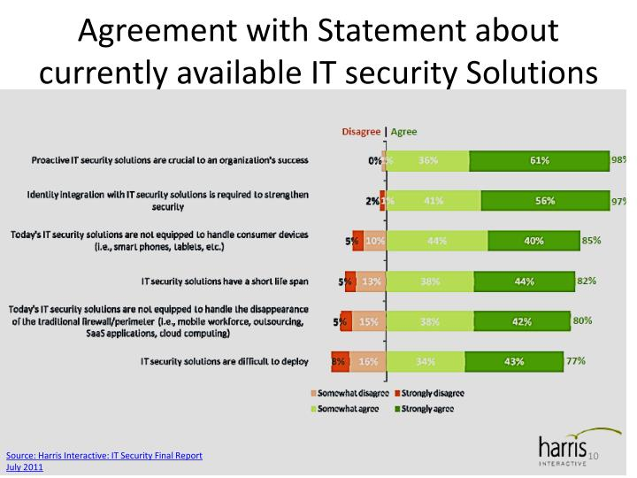 Agreement with Statement about currently available IT security Solutions