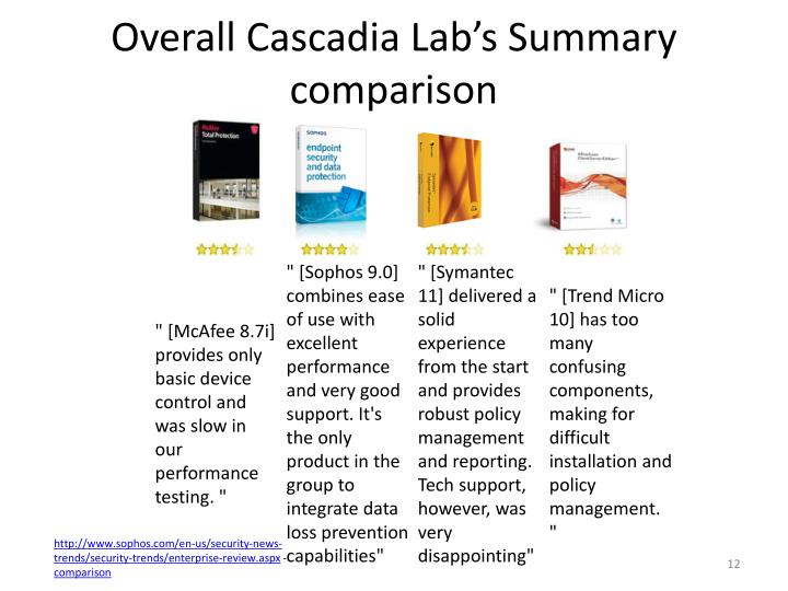 Overall Cascadia Lab's Summary comparison