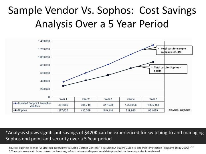 Sample Vendor Vs. Sophos:  Cost Savings Analysis Over a 5 Year Period