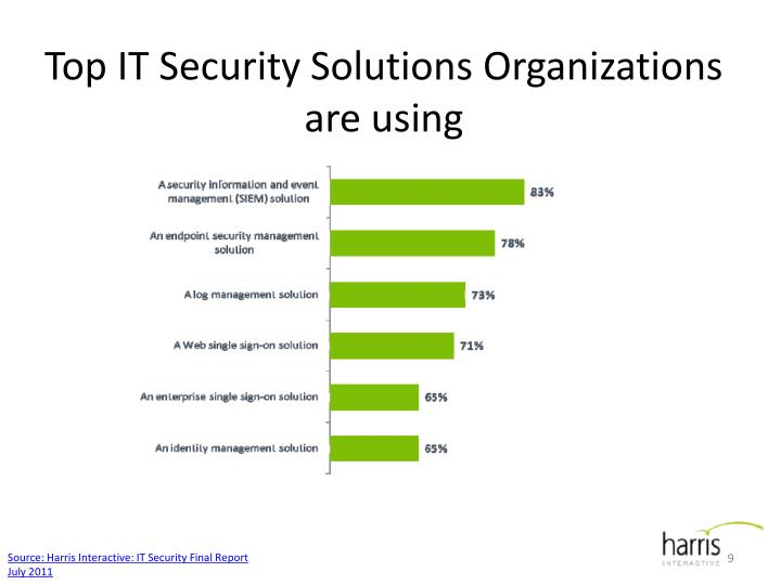 Top IT Security Solutions Organizations are using