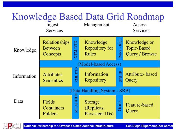 Knowledge Based Data Grid Roadmap