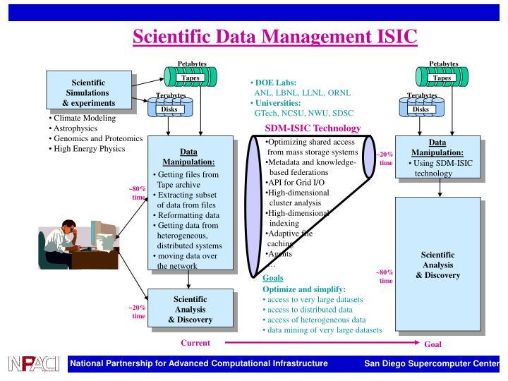 Scientific Data Management ISIC