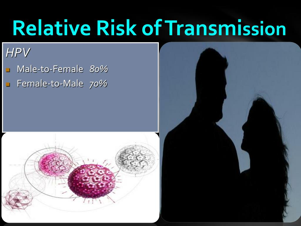Relative Risk of Transmi