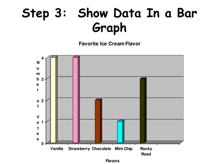 Step 3:  Show Data In a Bar Graph
