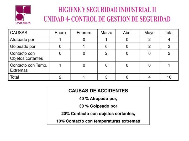 CAUSAS DE ACCIDENTES