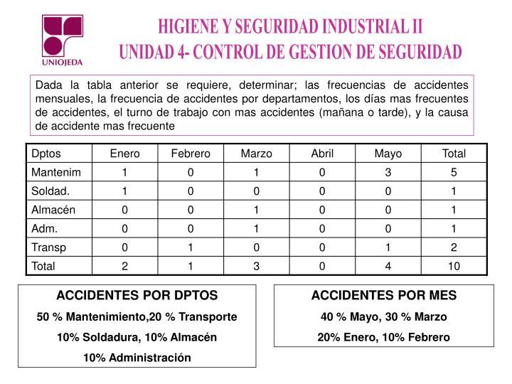 Dada la tabla anterior se requiere, determinar; las frecuencias de accidentes mensuales, la frecuencia de accidentes por departamentos, los días mas frecuentes de accidentes, el turno de trabajo con mas accidentes (mañana o tarde), y la causa de accidente mas frecuente