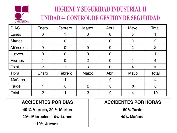 ACCIDENTES POR DIAS