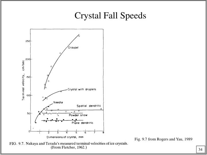 Crystal Fall Speeds