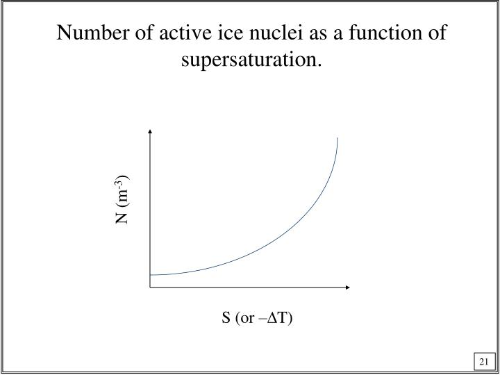 Number of active ice nuclei as a function of supersaturation.