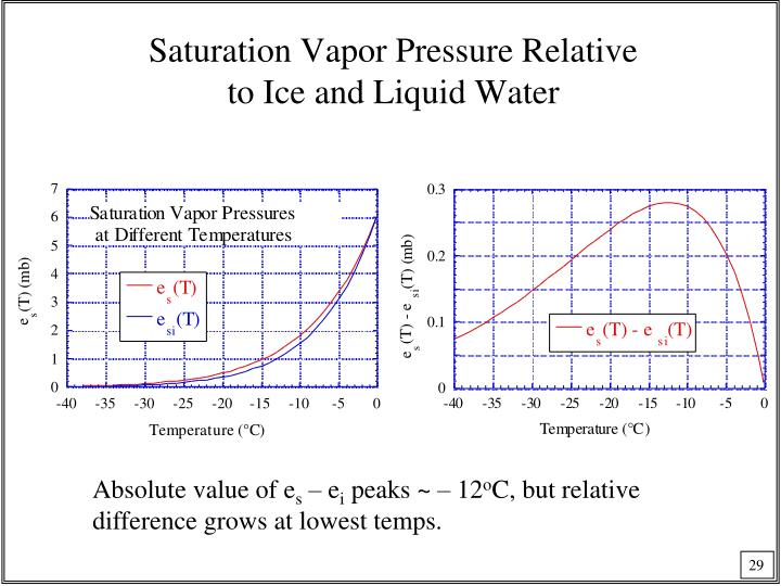 Saturation Vapor Pressure Relative
