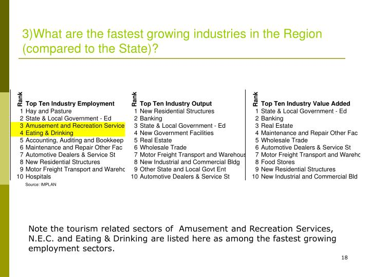 3)What are the fastest growing industries in the Region (compared to the State)?