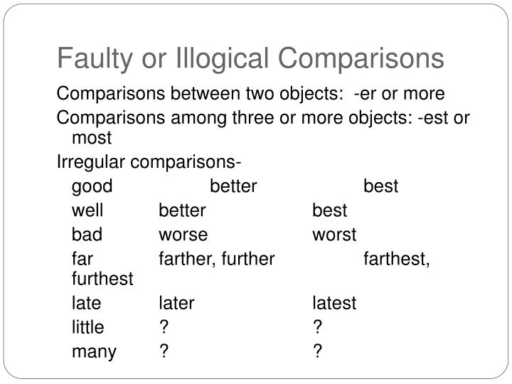 Faulty or Illogical Comparisons