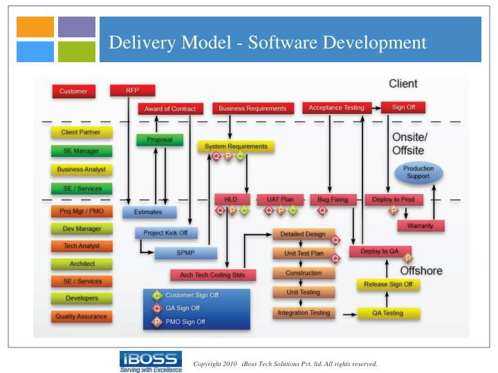 Delivery Model - Software Development