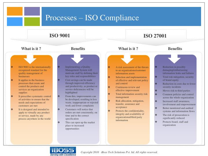 Processes – ISO Compliance