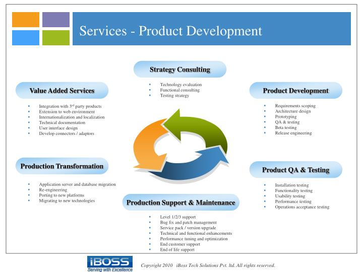 Services - Product Development