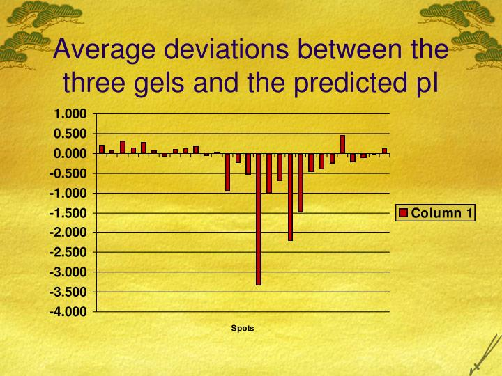 Average deviations between the three gels and the predicted pI