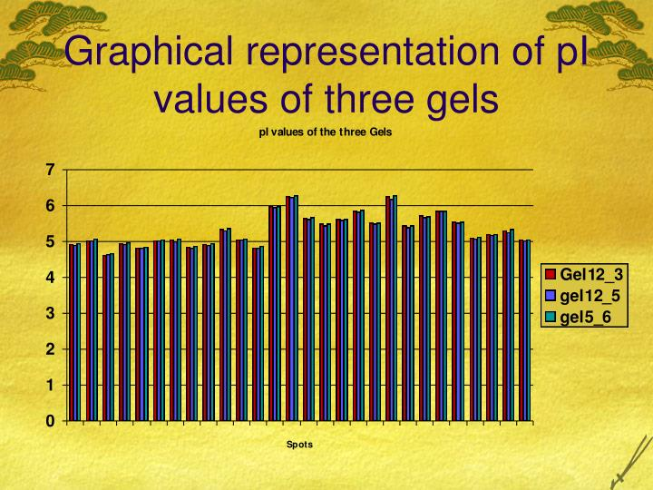 Graphical representation of pI values of three gels