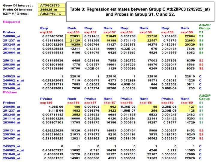 Table 3: Regression estimates between Group C AtbZIIP63 (245925_at)