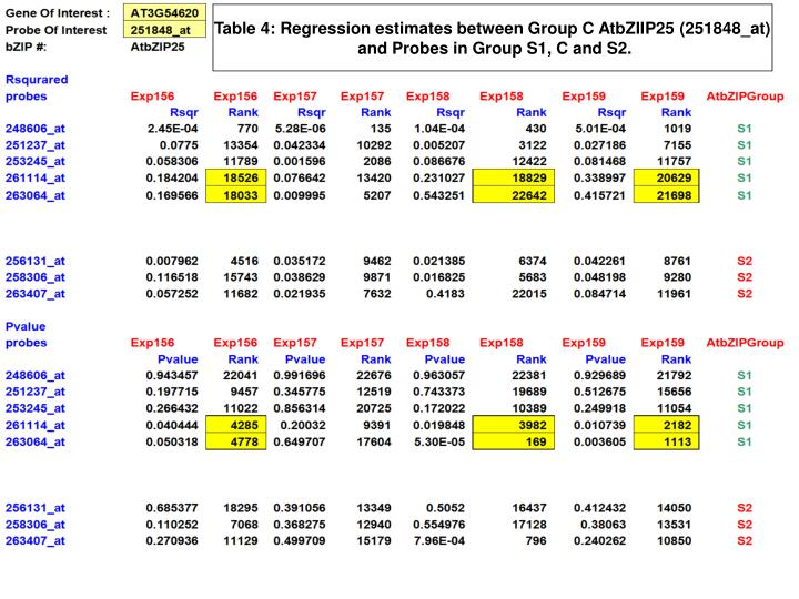 Table 4: Regression estimates between Group C AtbZIIP25 (251848_at)