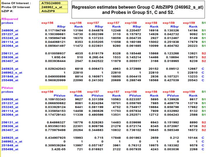Regression estimates between Group C AtbZIIP9 (246962_s_at)