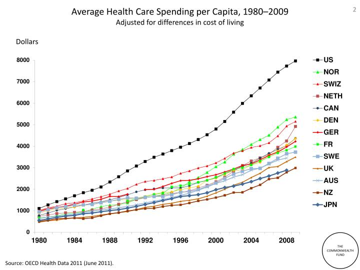 Average health care spending per capita 1980 2009 adjusted for differences in cost of living