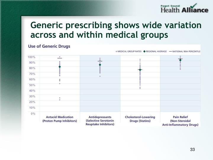 Generic prescribing shows wide variation across and within medical groups