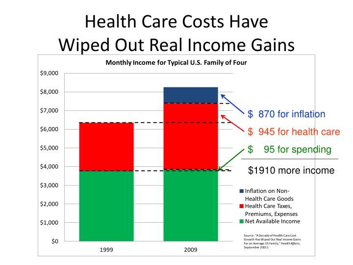 Health Care Costs Have