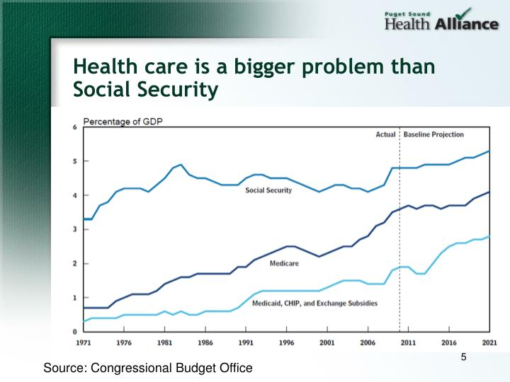 Health care is a bigger problem than Social Security