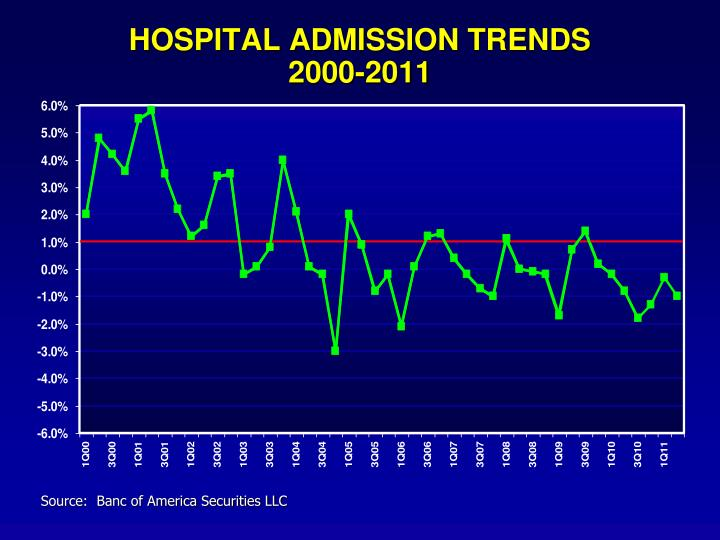 HOSPITAL ADMISSION TRENDS