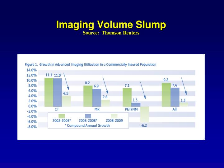 Imaging Volume Slump