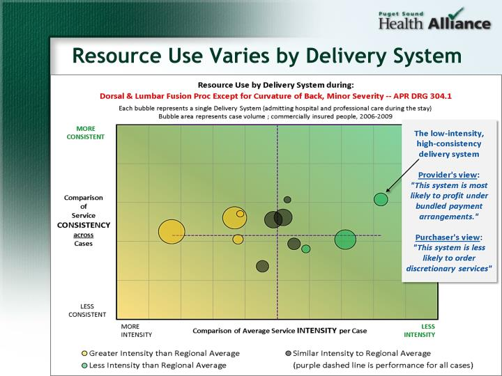 Resource Use Varies by Delivery System